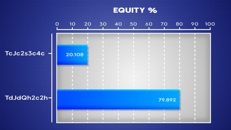 20% equity with the nuts